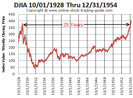 Dow Jones Industrial Average 1928 to 1954