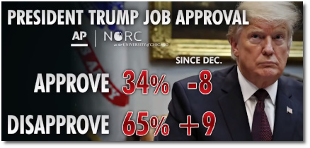 Trump's approval rating sitting at 34 percent (24 Jan 2019)