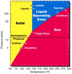 Uranium hexafloride