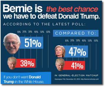 Polls show that Bernie would make a better candidate against Donald than Hillary