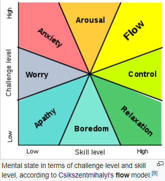 Mental states in terms of challenge and skill