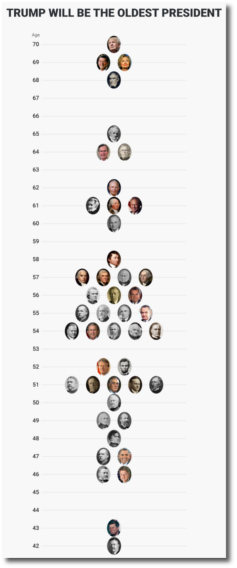 Donald Trump oldest US president ever